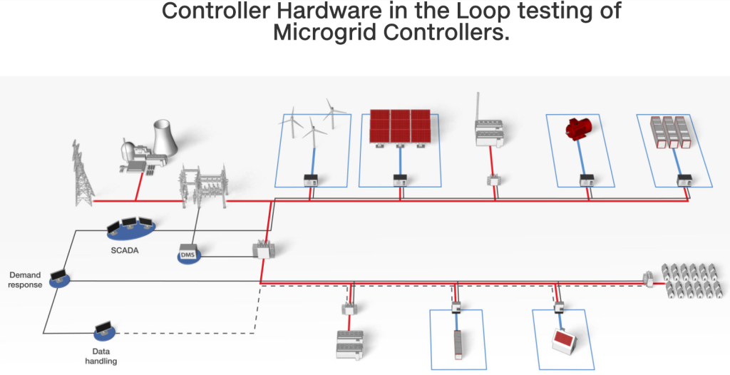Microgrid Controller Testing with Hardware in the Loop Typhoon HIL