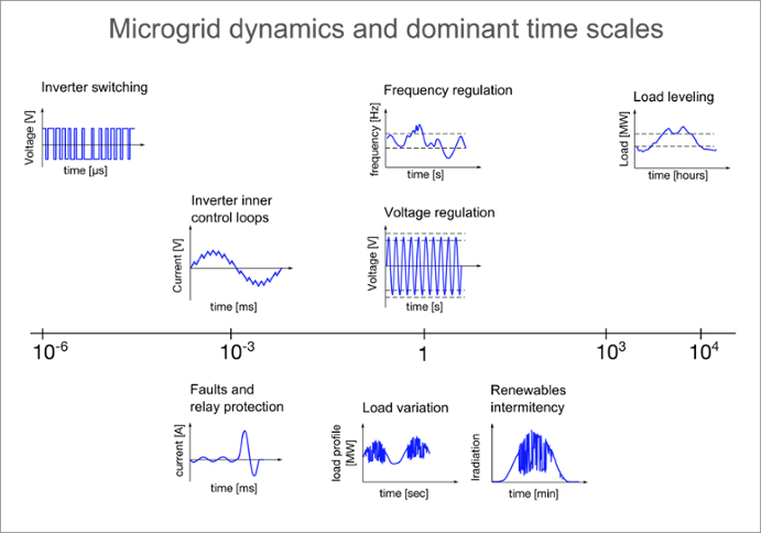 Mircogrid_dynamics_and_dominant_time_scales